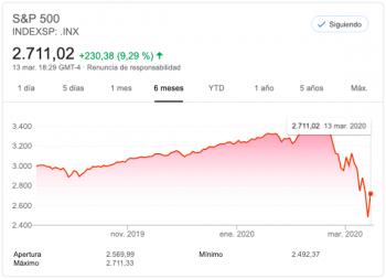 grafico del indice sp500 ultimos 6 meses 2020