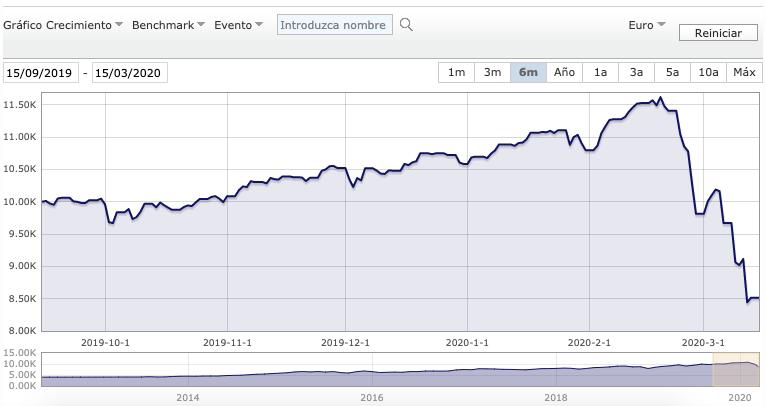 grafico de vanguard sp500 con su evolucion en los ultimos 6 meses 2020