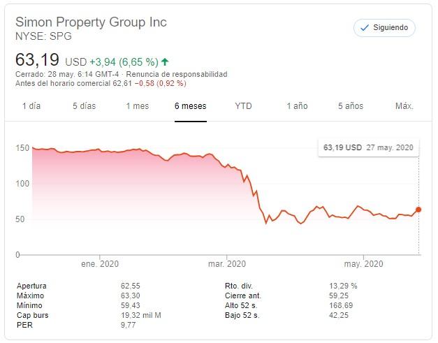 gráfico de 6 meses con cotización de Simon Property Group SPG REIT