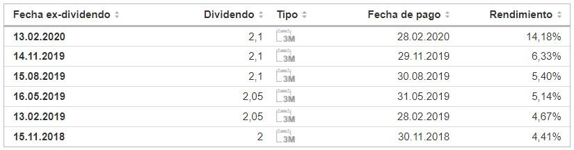 tabla con dividendos de los últimos 3 años de Simon Property Group SPG REIT